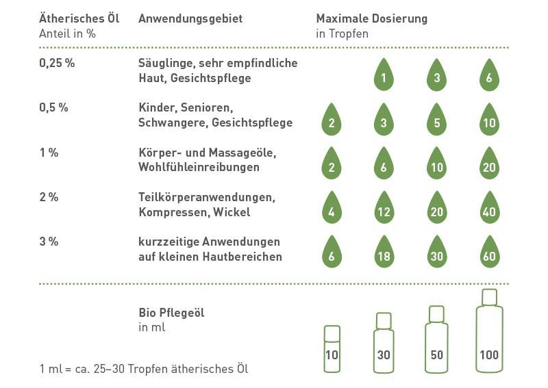 Dosierungstabelle für die Hautanwendung